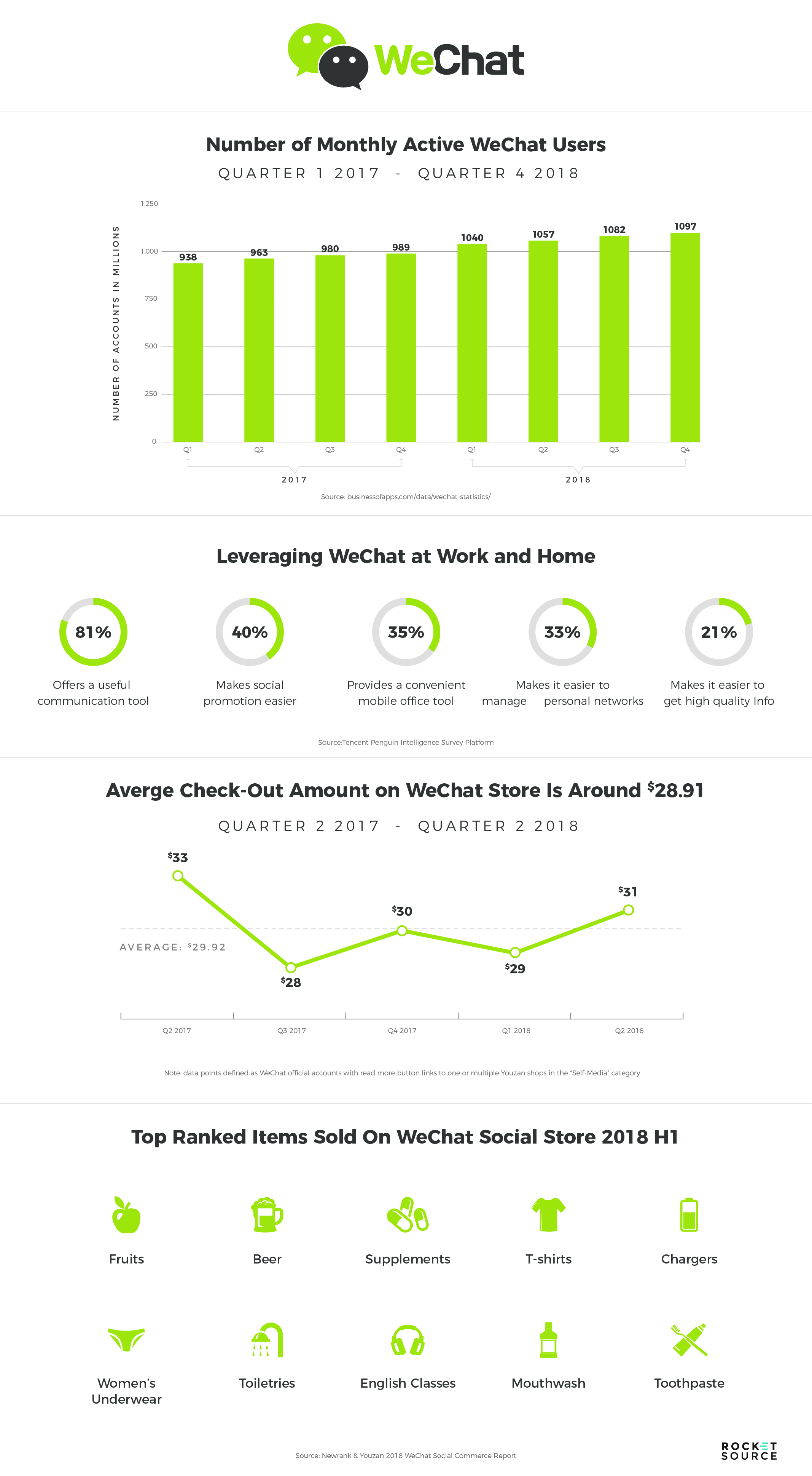 wechat growth with customer journey mapping