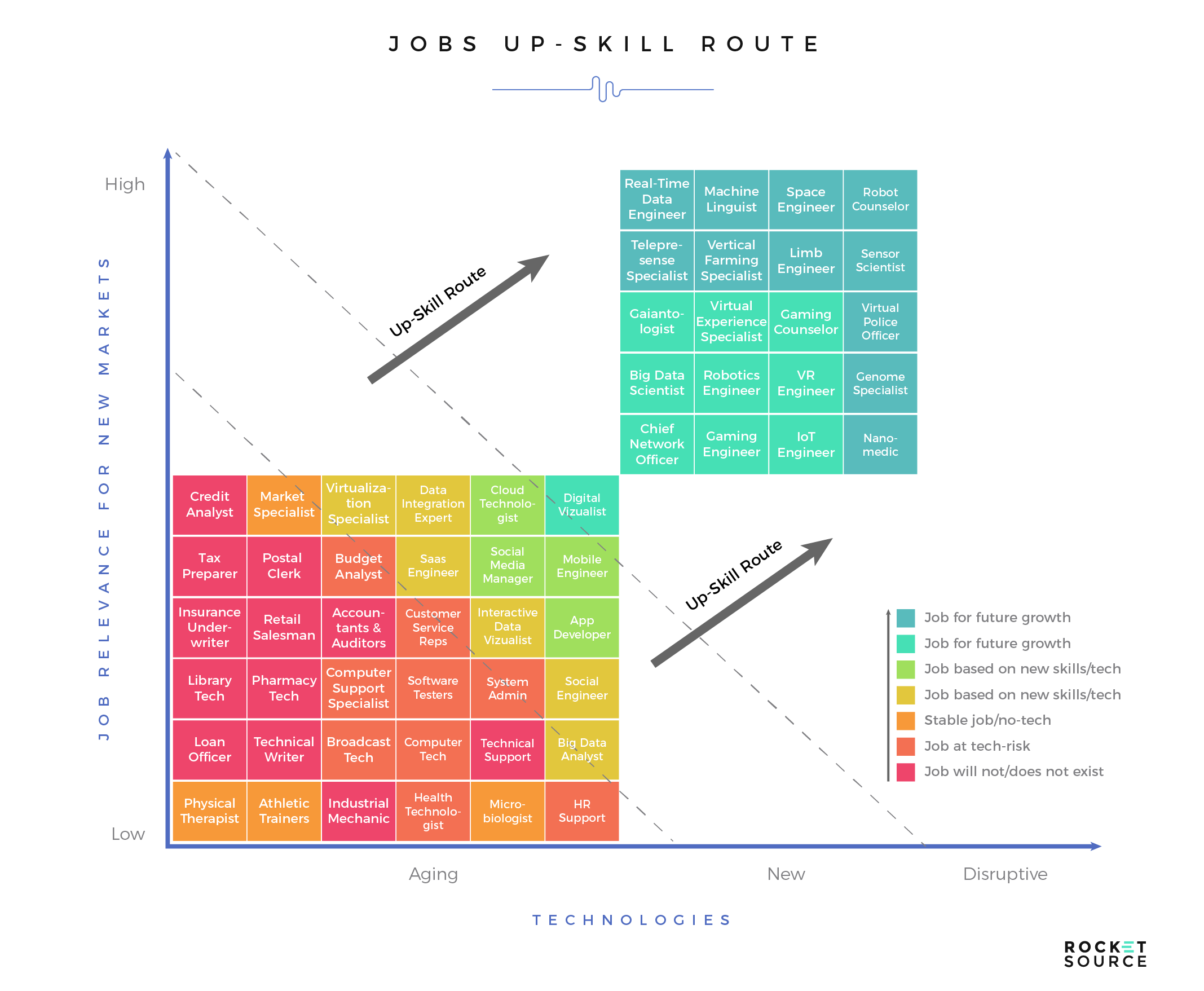 customer journey mapping and job skills