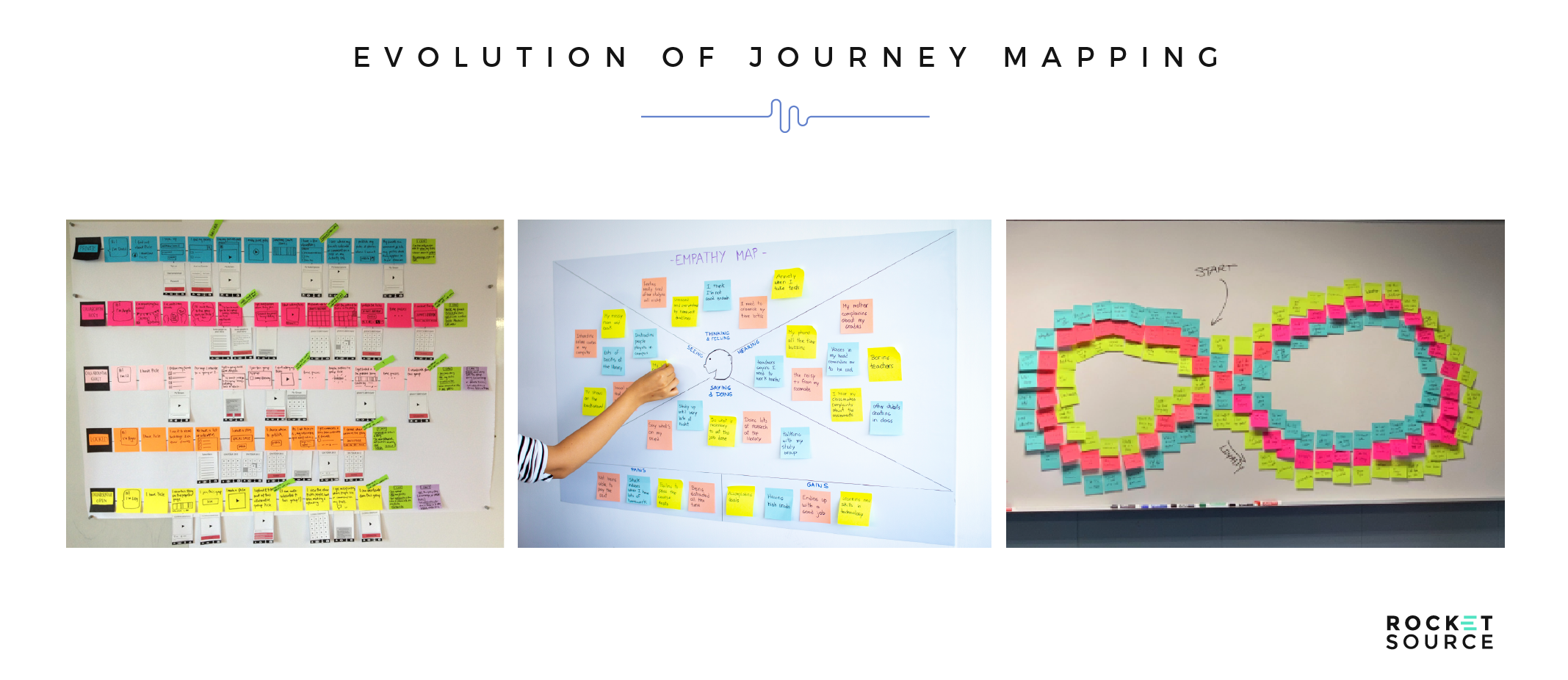 evolution of customer journey mapping