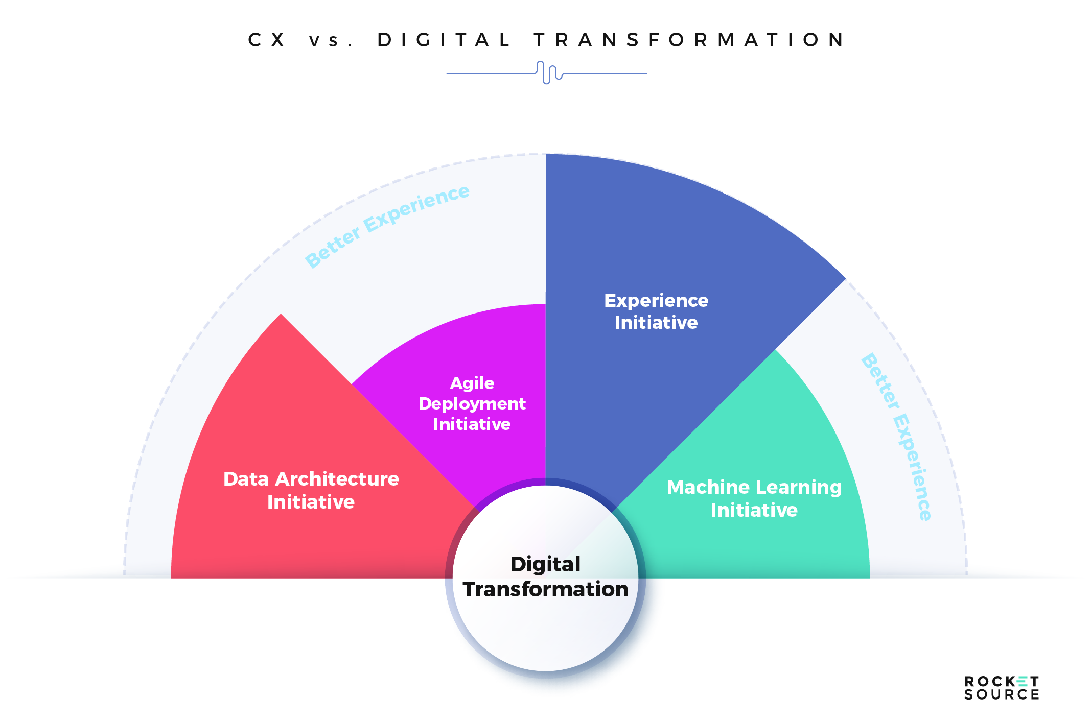 digital transformation and customer journey mapping