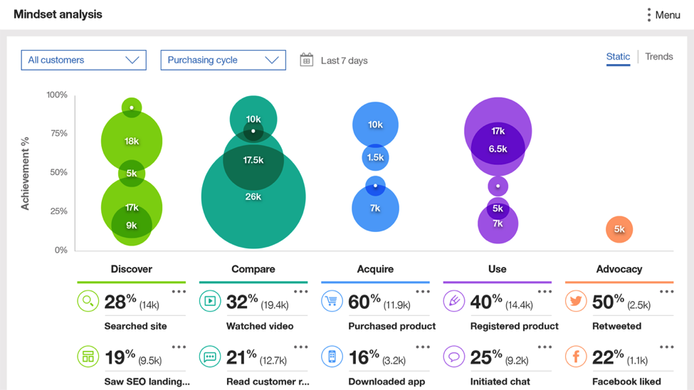 ibm watson path to purchase analytics in customer journey mapping