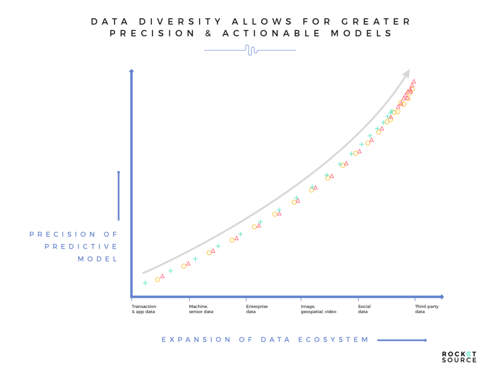 data diversity in machine learning models