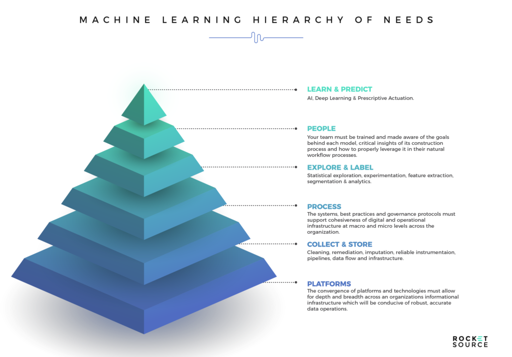 a machine learning models hierarchy of needs