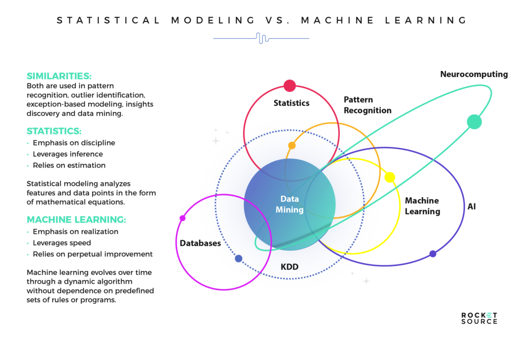statistics and machine learning models