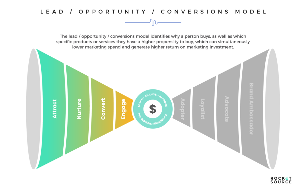 machine learning models for lead conversion opportunities
