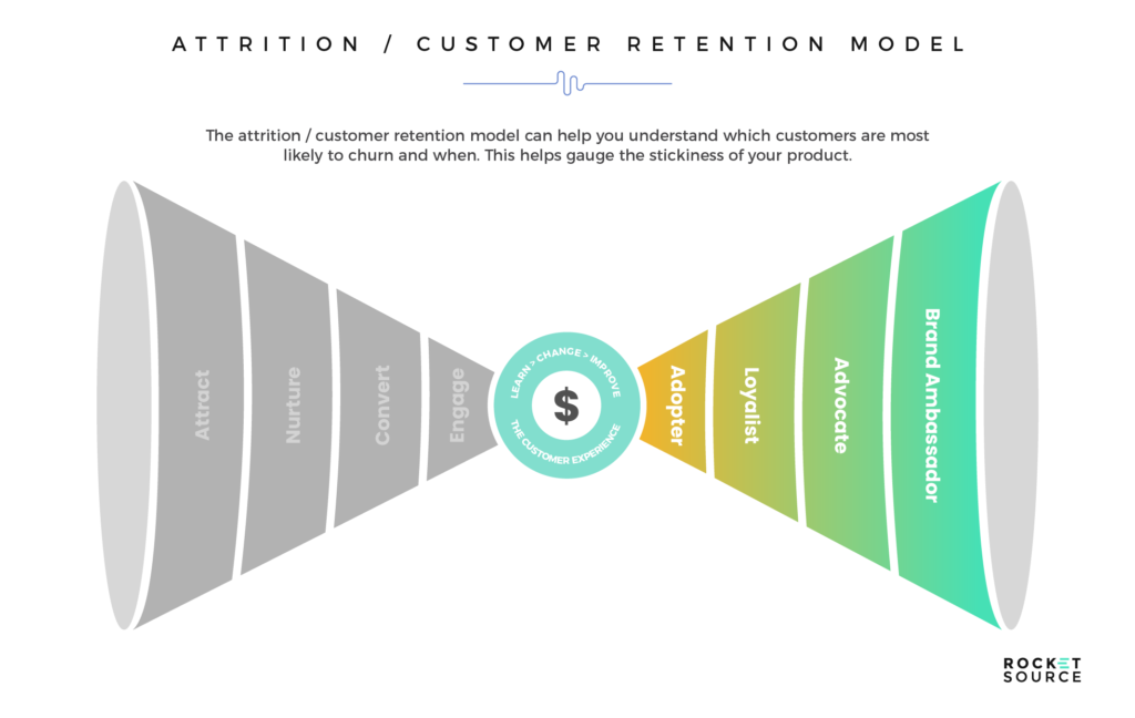 customer retention in machine learning models