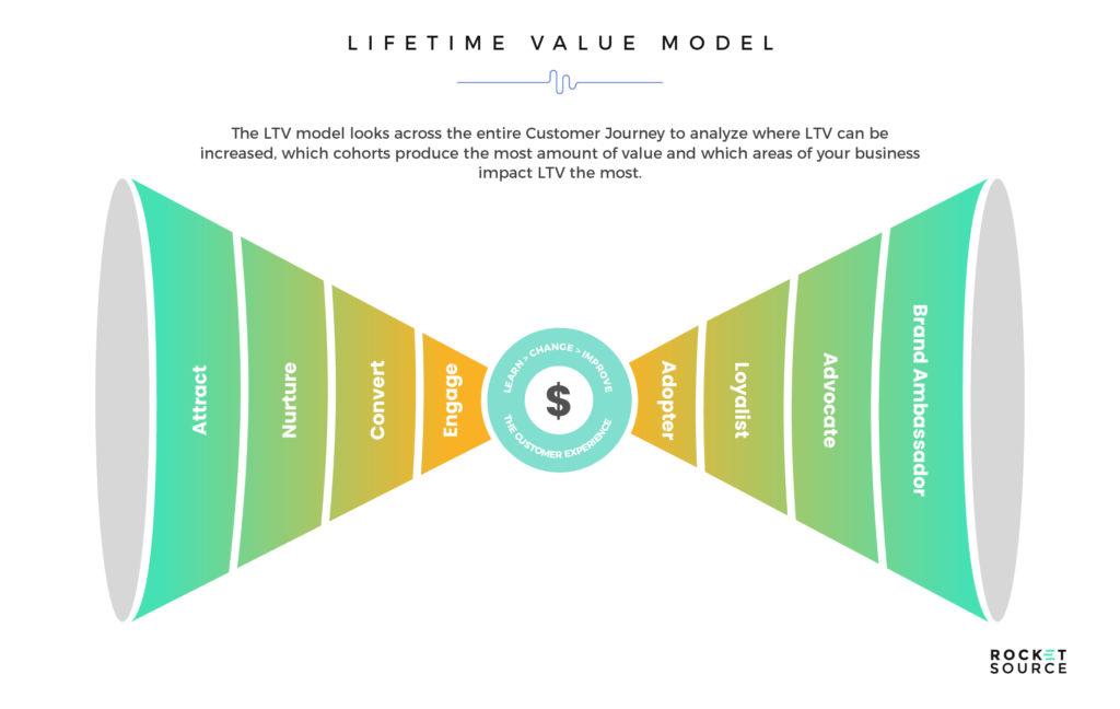 lifetime value machine learning models