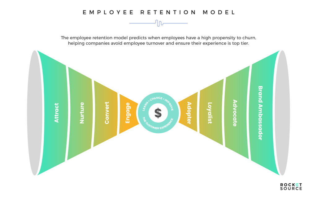 machine learning models for employee retention
