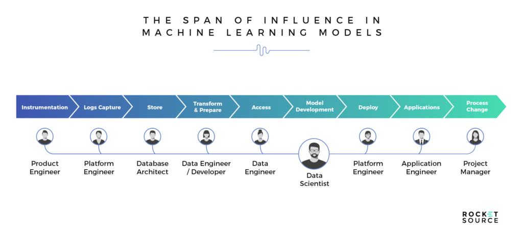 span of influence across machine learning models
