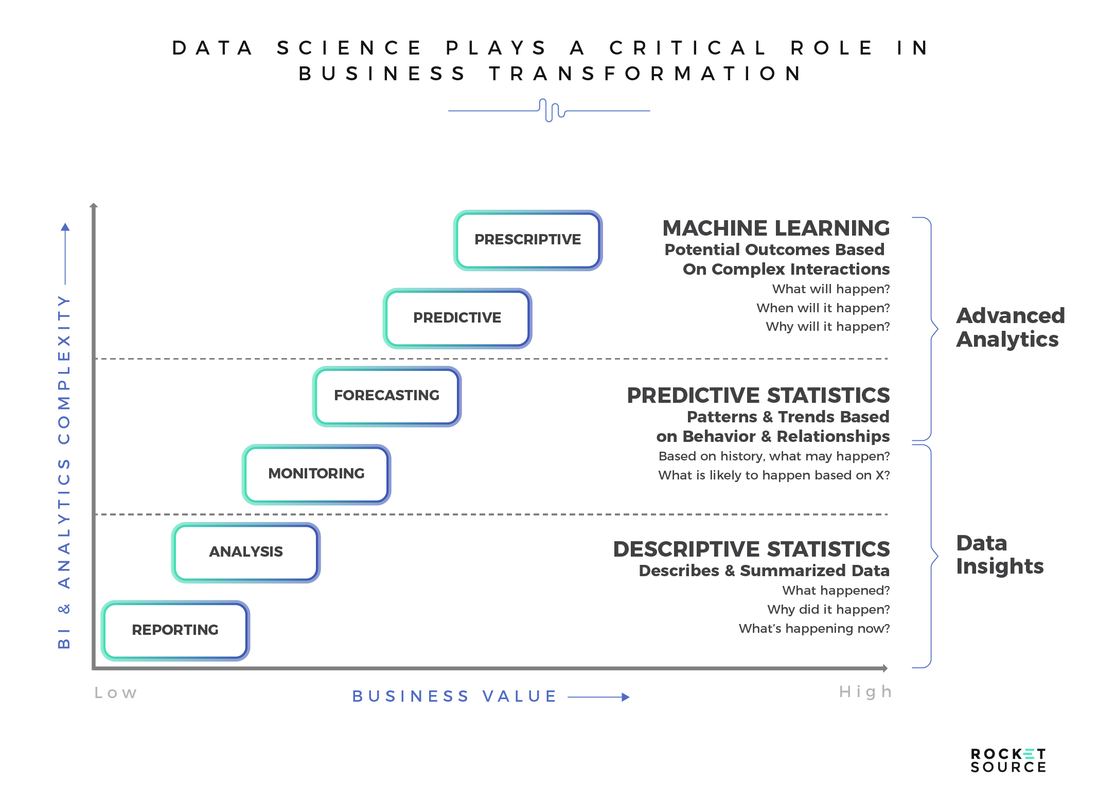 Analytical Learning the 4 machine learning models imperative for business