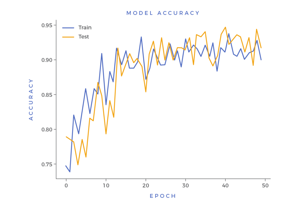 model accuracy for machine learning models