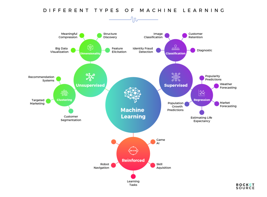types of learning structures for machine learning models