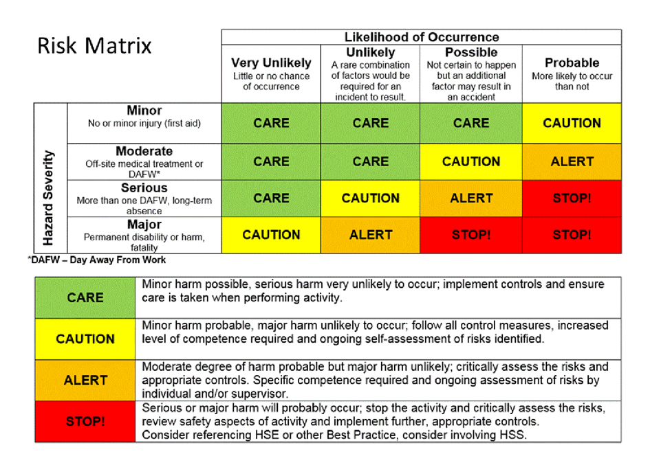 risk matrix and brand experience