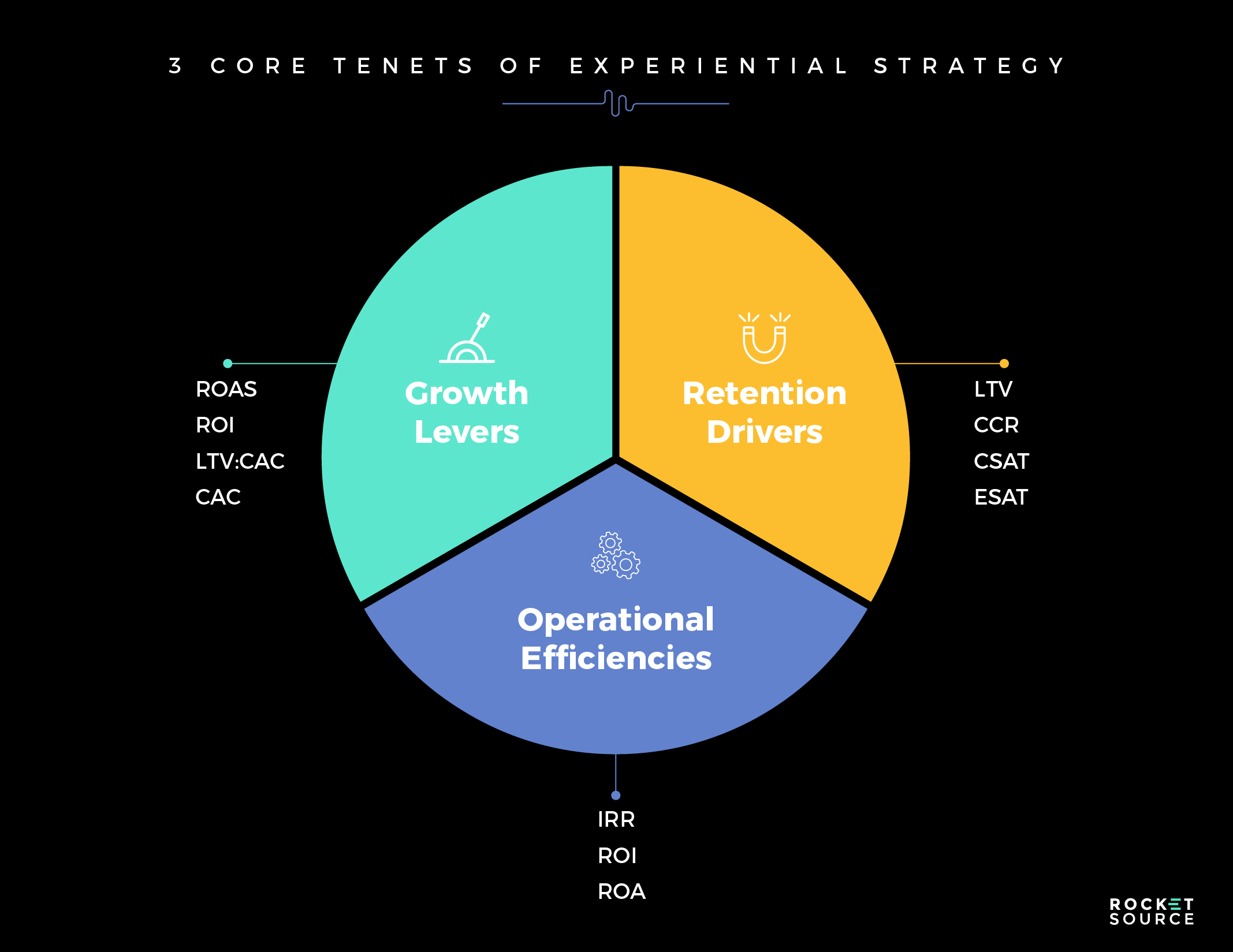 brand experience core tenets