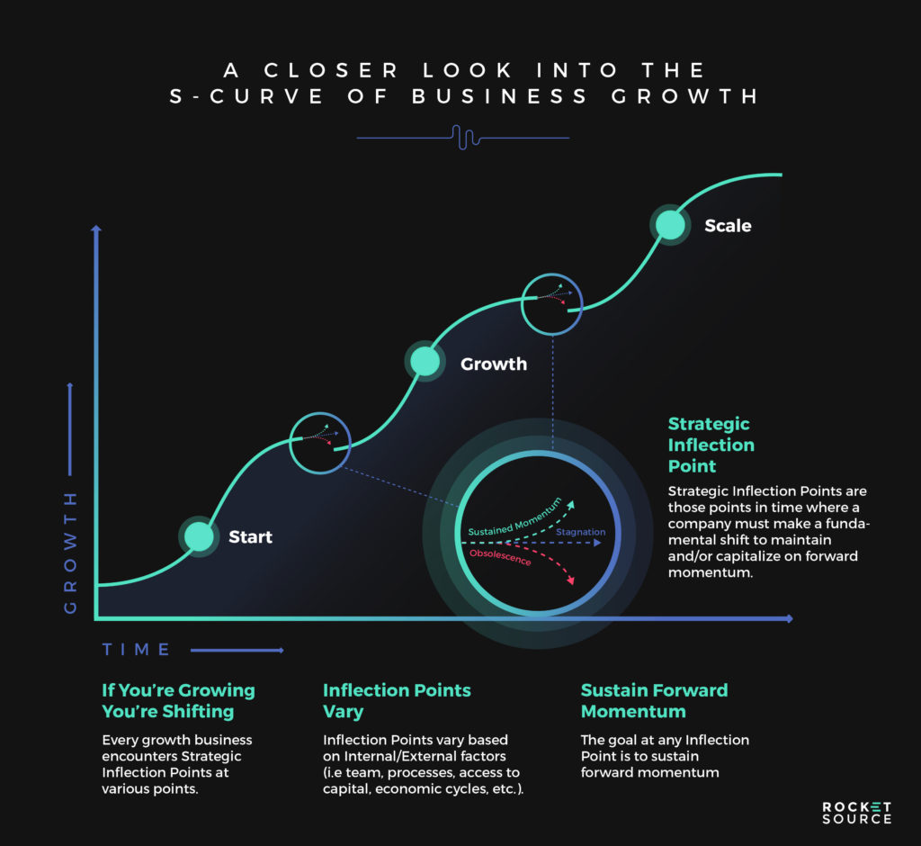 brand experience impact on the s curve of business