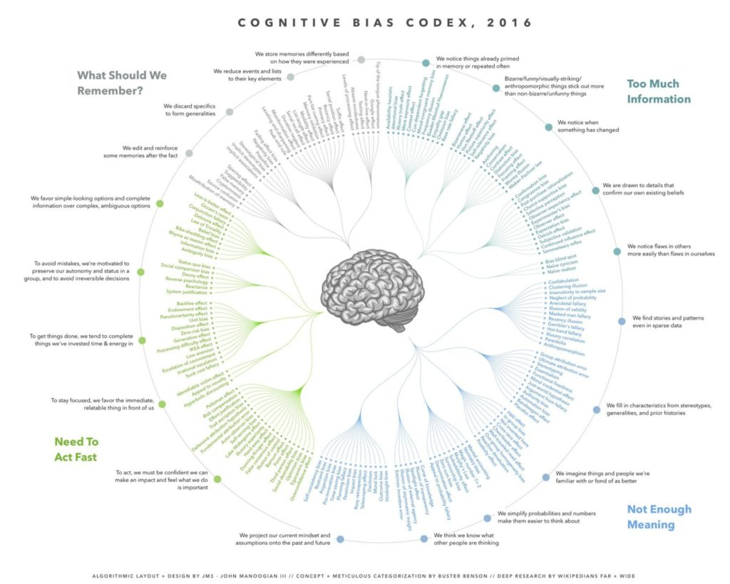 cognitive bias monetization strategy