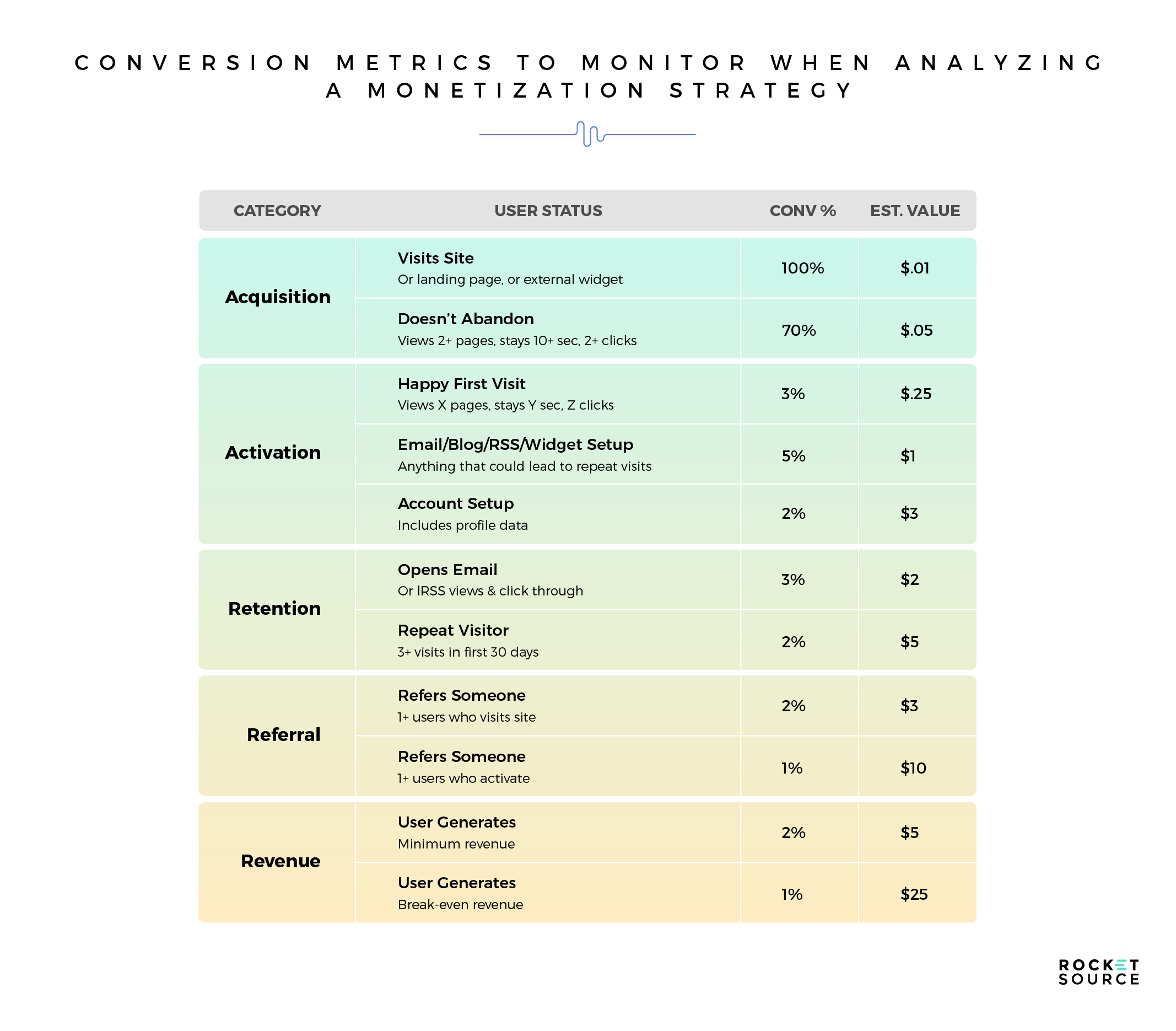 conversion metrics in monetization strategy