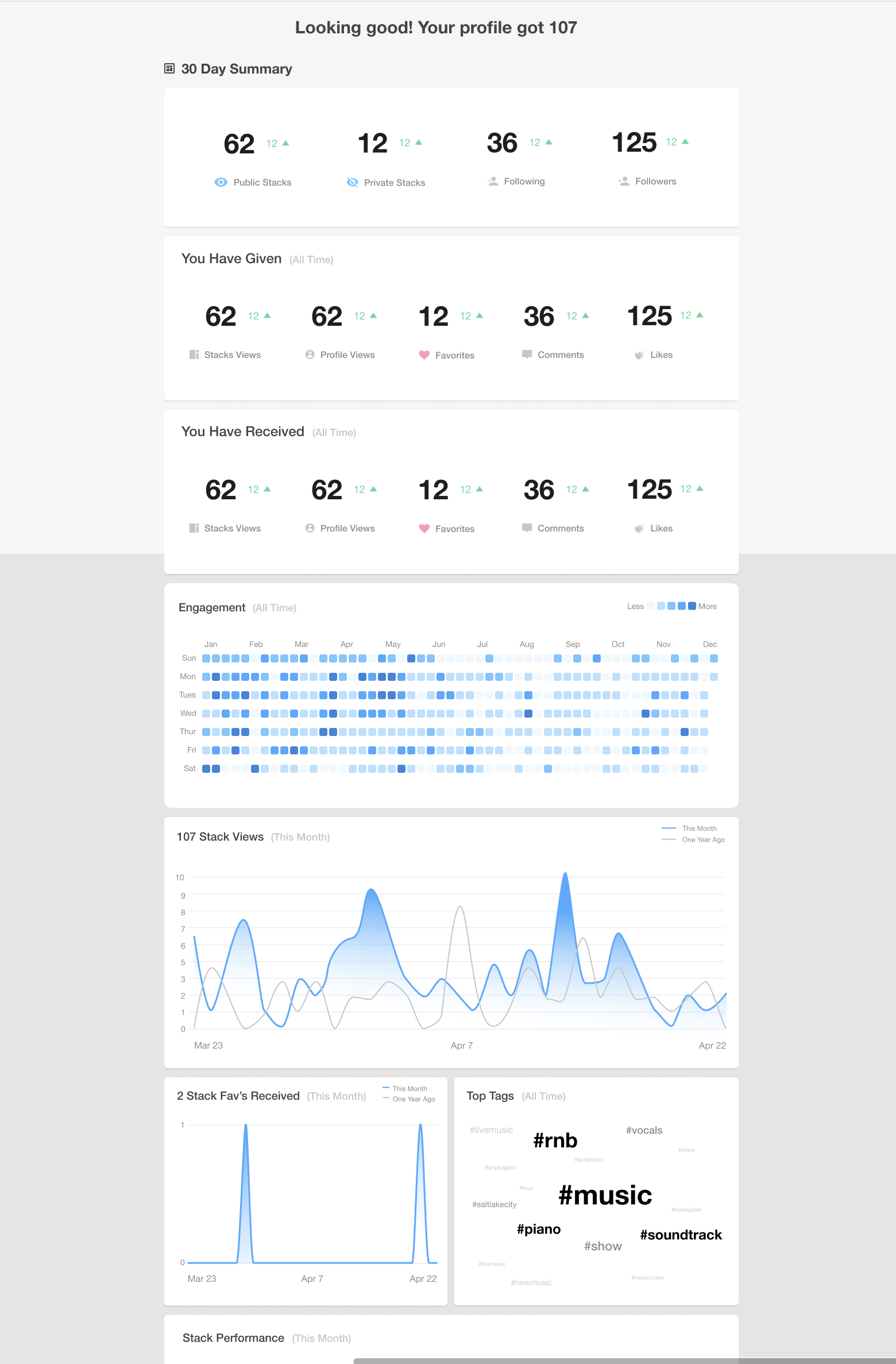monetization strategy and consumer behavior dashboard