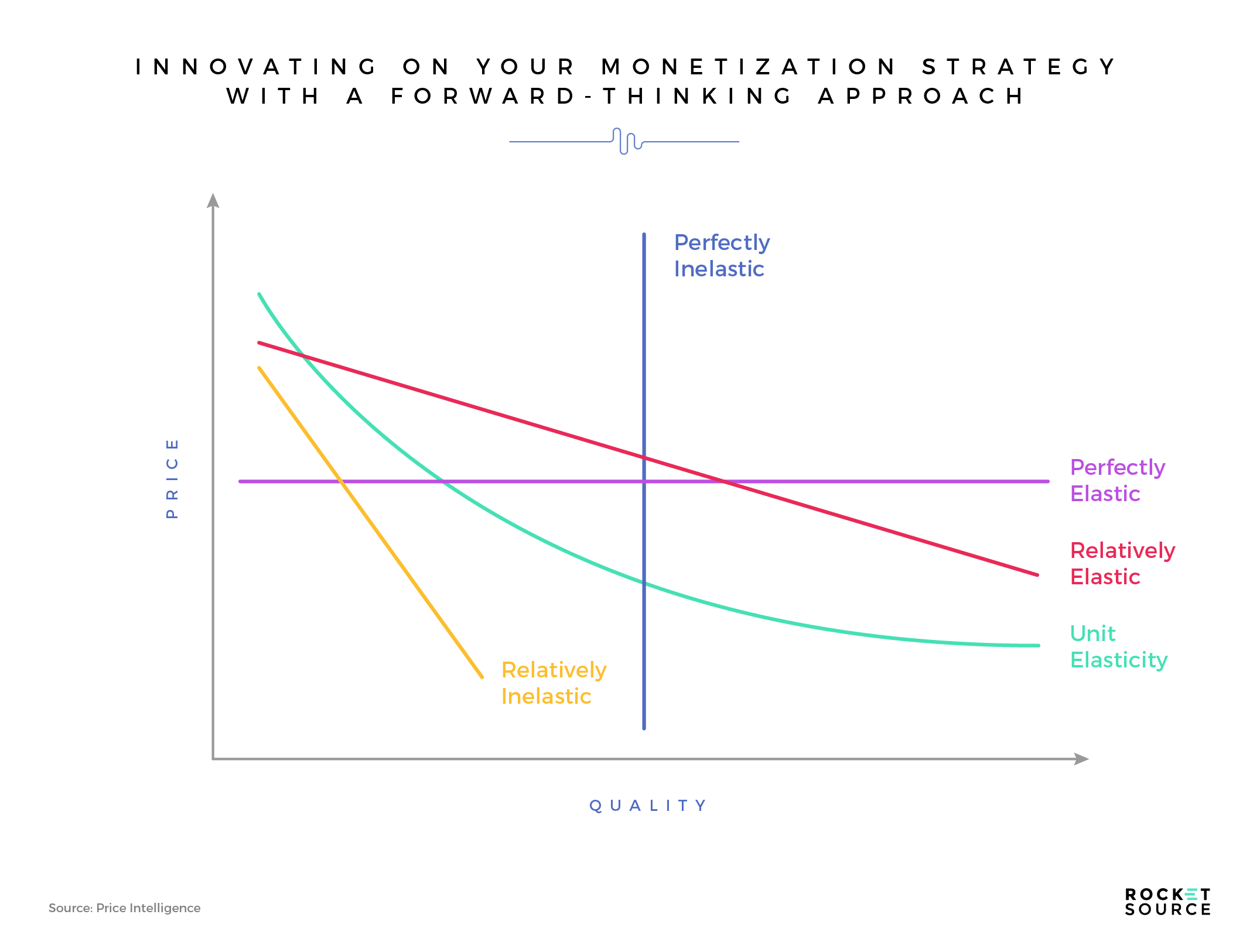 price elasticity and monetization strategy