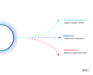 Navigate Strategic Inflection Points within a Revenue Operations Model