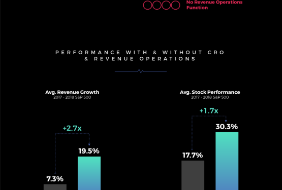 The State of Revenue Operations to Encourage Revenue Acceleration