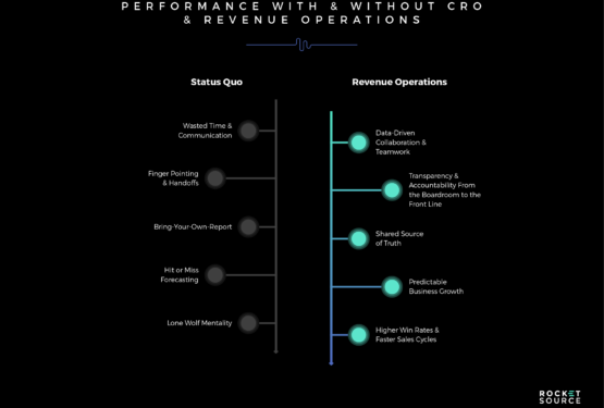 Internal Alignment within a Revenue Operations Model Streamlines Processes