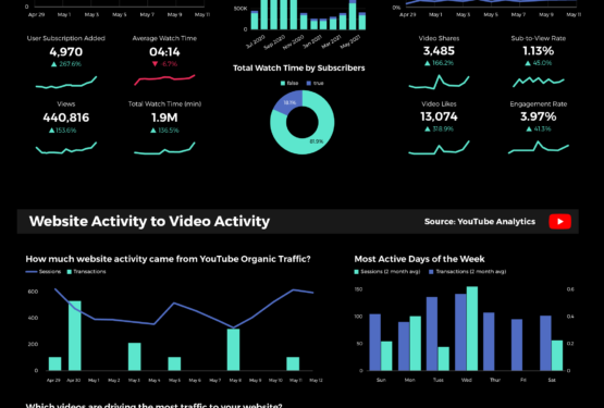 Revenue Acceleration And Youtube Channel Performance Snapshot