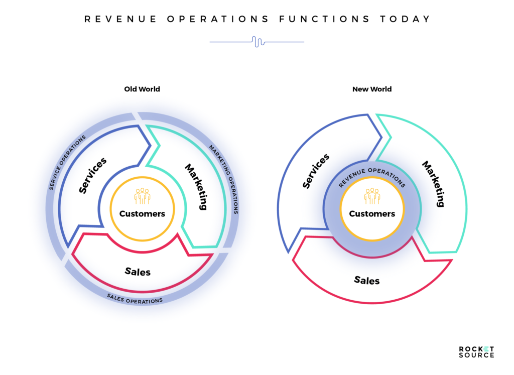 The New World of Revenue Operations to Get to Revenue Acceleration