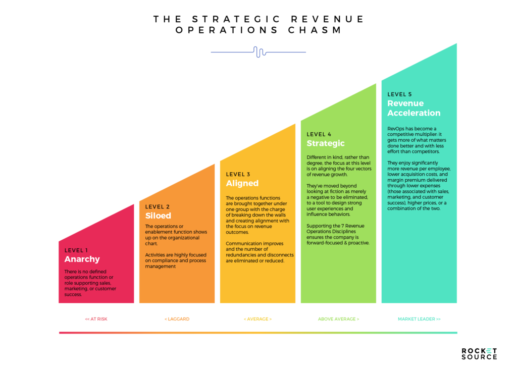 Revenue Operations Models can Get Brands to Revenue Acceleration