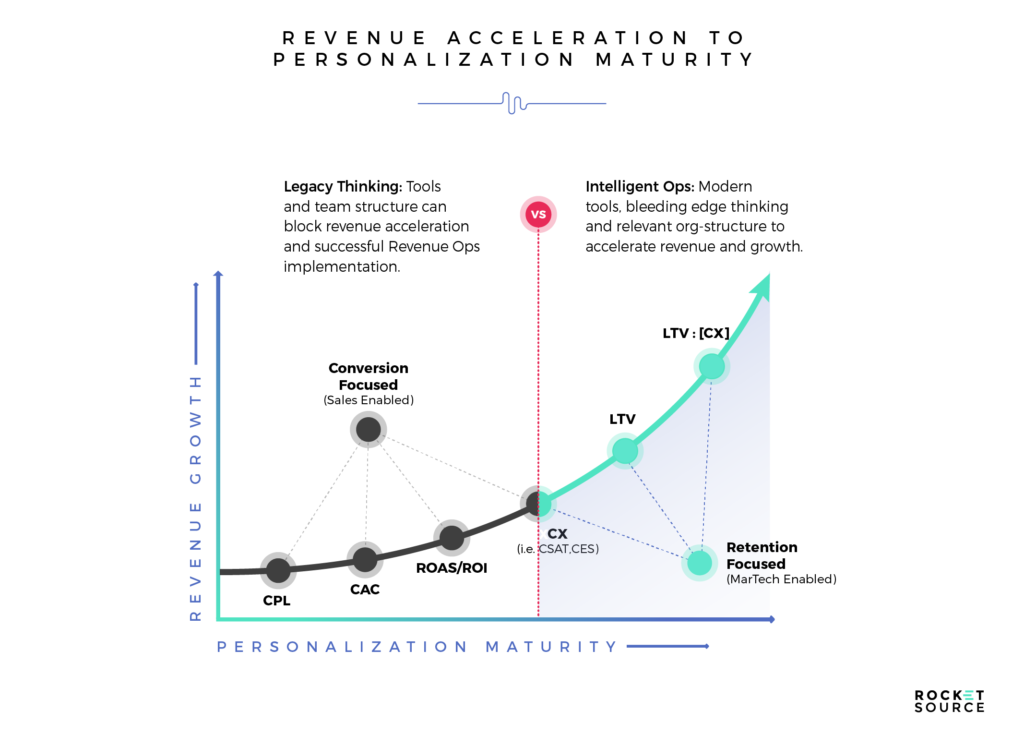 Measuring Revenue Acceleration with LTV to CAC Ratios