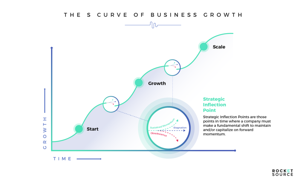 S Curve of Business in Revenue Operations and Revenue Acceleration