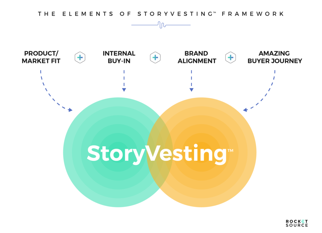 Driving CX and Revenue Acceleration with Brand Stories via the StoryVesting Framework